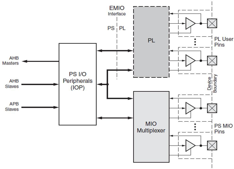 Part 1: Implementation of GPIO via MIO and EMIO in All