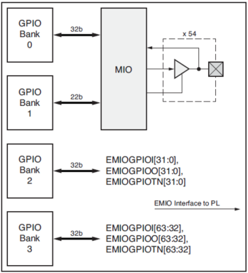 Part 1: Implementation of GPIO via MIO and EMIO in All Programmable